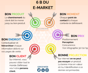 infographie e-marketing girod guillaume