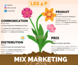 infographie mix marketing