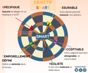 infographie méthode smart